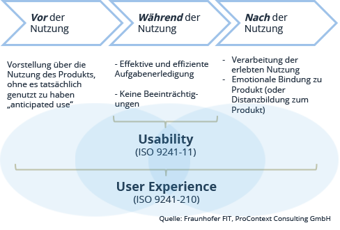 Vergleich Usability (ISO 9241-11) und User Experience / UX (ISO 9241-210)